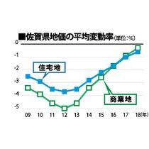 県内基準地価、下落幅6年連続縮小