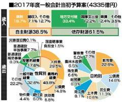 2017年度一般会計当初予算案(4335億円)
