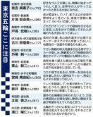 異例の五輪、県民注視 佐賀県勢最多出場メダル期待 コロナ…