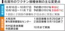 <コロナワクチン>佐賀市、接種予約枠縮小へ 供給量減 8…