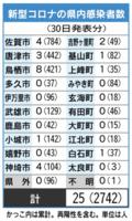 佐賀県内の感染者数(2021年7月30日発表)