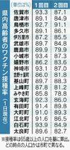 <コロナワクチン>佐賀県内65歳…