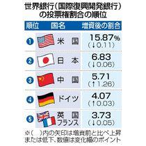 世銀、1・4兆円増資へ