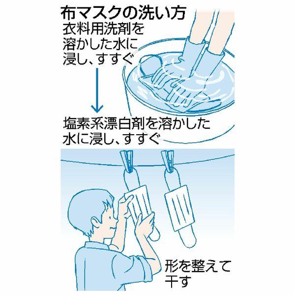 マスク の 洗濯 の 仕方