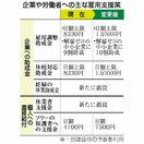 <第2次補正予算>雇用 助成1万5000円に増額