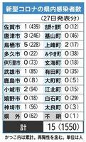 佐賀県内の感染者数(2021年4月27日佐賀県発表分)