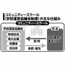 佐賀県立の中学・高校、コミュニテ…