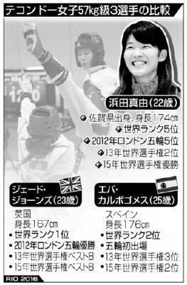 テコンドー・濱田、メダル期待