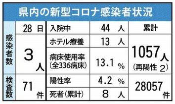 <新型コロナ>カラオケ喫茶関連計…