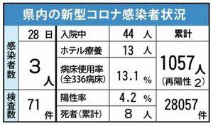 佐賀県内の感染状況(2021年2月28日現在)