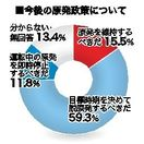 世論調査3.今後の原発政策 「時期決め脱原発」59%