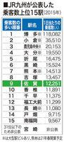 JR九州が公表した乗客数上位15駅(2015年)