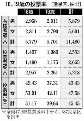 18、19歳投票率(全国選挙区)45・45%