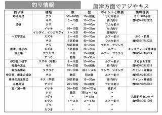 釣り情報 唐津方面でアジやキス(2020.8.6)