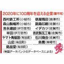 「100年企業」県内13社 100年以上の長寿は376社