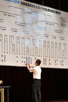 出場37校によって実施された「SSP杯佐賀県高校スポーツ大会・野球競技」の組み合わせ抽選会=佐賀市のメートプラザ佐賀