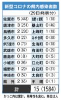 新型コロナの県内感染者数(4月29日発表)