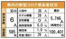 <新型コロナ>佐賀県内、新たに6人感染 延べ5746人に…