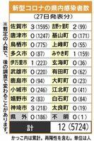佐賀県内の感染者数(2021年9月27日発表)