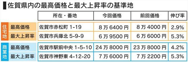 佐賀県内、地価下落幅8年ぶり拡大…