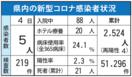 <新型コロナ>佐賀県内1人死亡、5人感染 6月4日発表