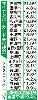 マイナンバーカード申請、佐賀市で急増 オンライン申請3倍に