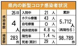<新型コロナ>神埼の工場でクラスター 佐賀県内、新たに4人感染 9月26日発表