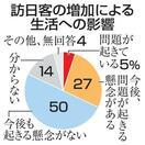 訪日客トラブル、27%が懸念