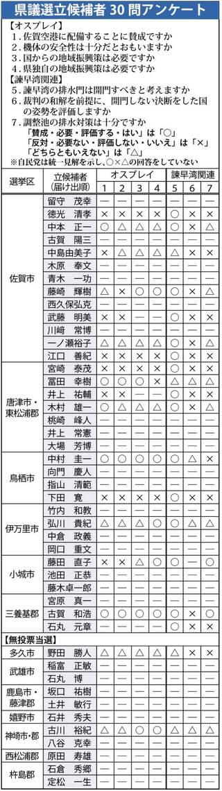 <県議選2019>立候補者アンケート〈上〉オスプレイ配備容認31人