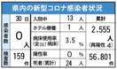 <新型コロナ>佐賀県内、新規感染ゼロ 6月30日発表