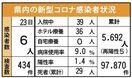 <新型コロナ>佐賀県内新たに6人感染