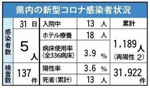 佐賀県内の感染状況(2021年3月31日現在)