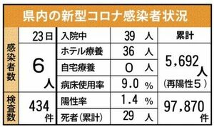 県内の新型コロナ感染者状況(9月23日現在)