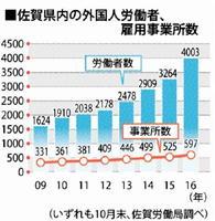 佐賀県内の外国人労働者、雇用事業所数