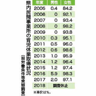 小泉環境相の「育休」どう考える? 佐賀県内男性の取得鈍く トップ、上司次第で意識変化も