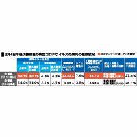 2月4日午後7時現在の新型コロナウィルスの佐賀県内の感染状況