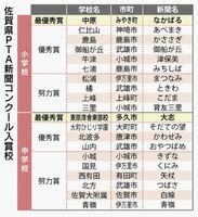 2021年の佐賀県PTA新聞コンクール入賞校