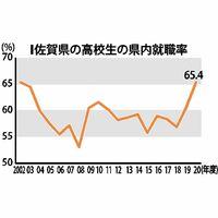 佐賀県の高校生の県内就職率