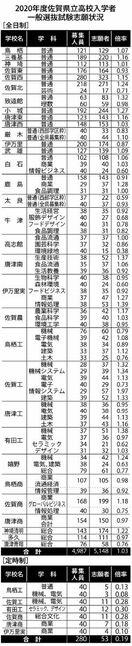 県立高一般選抜志願状況 全日制平均1.03倍