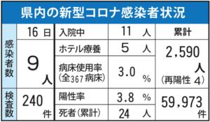 佐賀県内の感染者数(7月16日発表分)