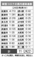 新型コロナの県内感染者数(5月24日現在)