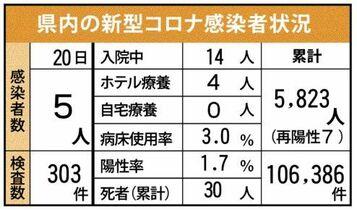 <新型コロナ>佐賀県内5人感染 …
