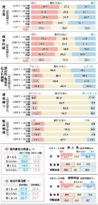 県内企業経営動向調査 4~6月期