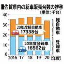 2020年度佐賀県内の新車販売台数、前年度比9.4%減 …