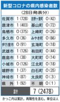 佐賀県内感染者数