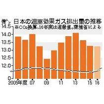 温室効果ガス3年連続減少