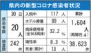 <新型コロナ>佐賀県内20人感染 唐津飲食店関連計8人に…