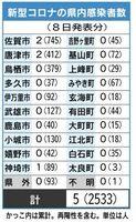 佐賀県内の感染者数(2021年6月8日発表分)