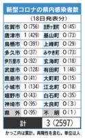 佐賀県内の感染者数(2021年7月18日発表)