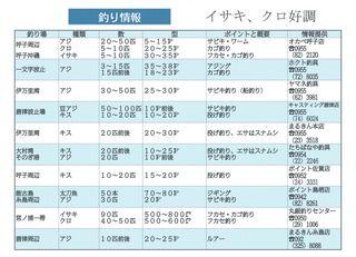 釣り情報 イサキ、クロ好調(2018.6.28)